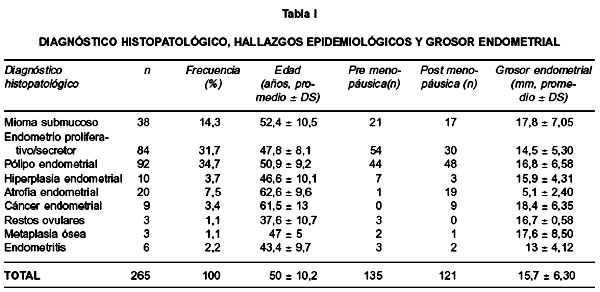CORRELACIÓN DE LA HISTEROSCOPIA Y BIOPSIA DIRIGIDA EN EL ESTUDIO DEL ...