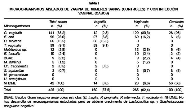 E coli in the vagina