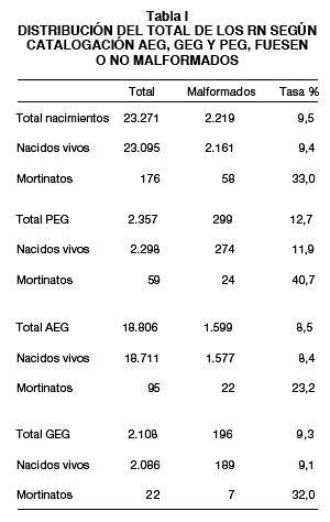 Restricción Del Crecimiento Intrauterino Como Factor De Riesgo Para