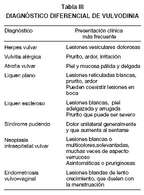 Candida y dolor vulvar