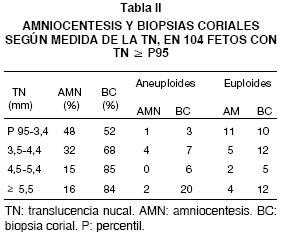 Translucencia nucal 1 mm