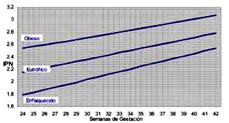 Grafico imc semana gestacional