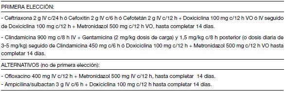 medicamentos para la enfermedad inflamatoria pelvica