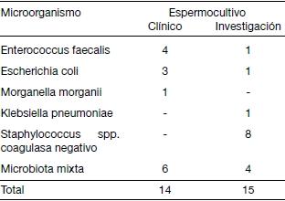 cultivo de prostatitis líquido seminal