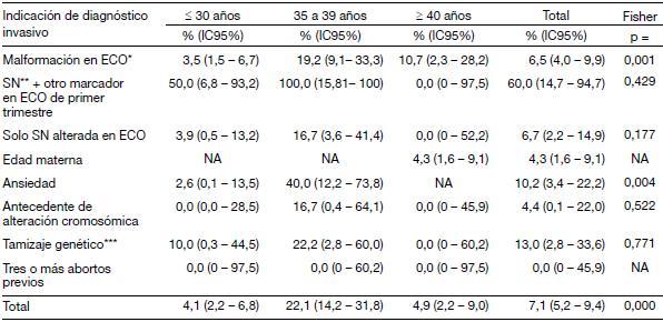 Variabilidad de las indicaciones en el diagnóstico prenatal del ...