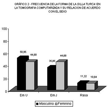 ESTUDIO DE LAS DIFERENTES FORMAS DE LA SILLA TURCA POR MEDIO DE LA ...