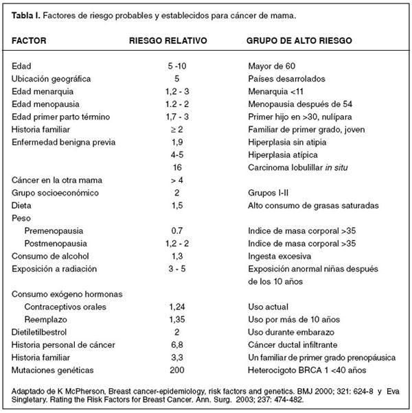 estudio whi terapia de reemplazo hormonal pdf
