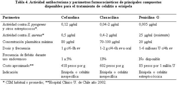 Celulitis por estreptococo pyogenes