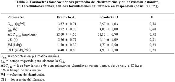 Bioequivalencia Entre Dos Formulaciones De Claritromicina En