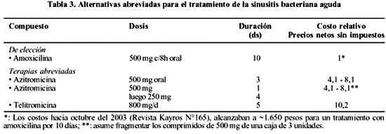 Tratamientos Antimicrobianos Abreviados En Pacientes Adultos