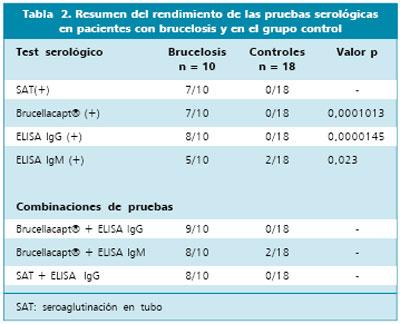 Utilidad De La Determinacion De Anticuerpos Igg E Igm Por Elisa E Inmunocaptura En Una Serie Clinica De Brucelosis Humana
