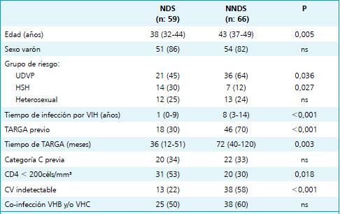 Neoplasias en pacientes con infecci n por vih estudio descriptivo de 129 casos en el per odo - Liquido preseminal vih casos ...