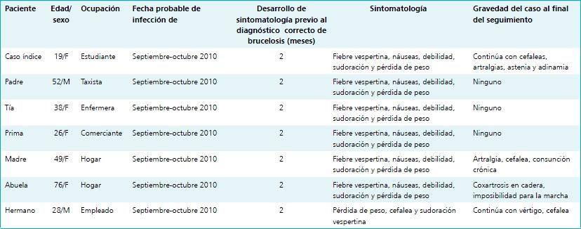 Seguimiento Clinico Serologico Y Mediante La Reaccion De Polimerasa En Cadena De Una Familia Con Brucelosis