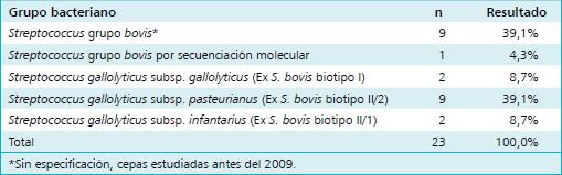 Bacteriemias Por Streptococcus Gallolyticus Ex S Bovis Y Su Relacion Con Patologia Colonica O Hepatobiliar Y Endocarditis