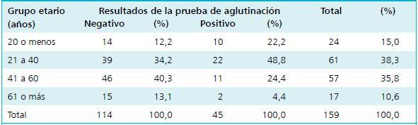 valores de referencia del factor reumatoide