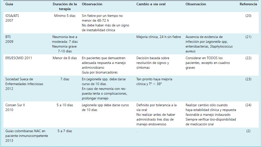 Duracion Del Tratamiento Y Administracion Oral De Antimicrobianos