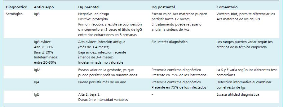 Embarazo igg citomegalovirus anticuerpos positivo