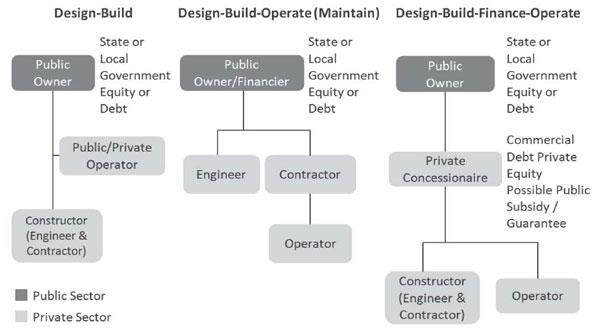 Diseno Construccion Financiacion En Los Ee Uu El Caso De Irox Proyecto De Ampliacion De La Carretera Interestatal 75