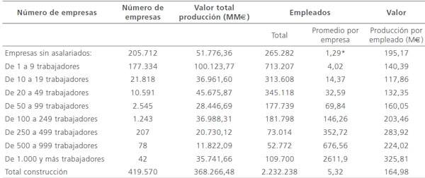 Estructura De Costes En El Sector De La Construcción En España