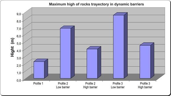 Las barreras dinámicas como elemento de protección frente a la caída ...
