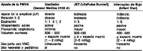 Valores normales de frecuencia respiratoria en neonatos