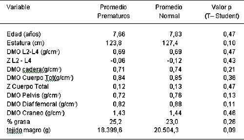 Resúmenes Del Xliii Congreso Chileno De Pediatría