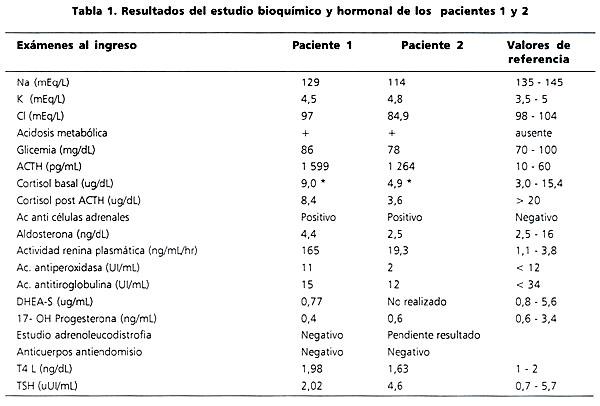 Insuficiencia suprarrenal primaria de etiología autoinmune: Dos ...