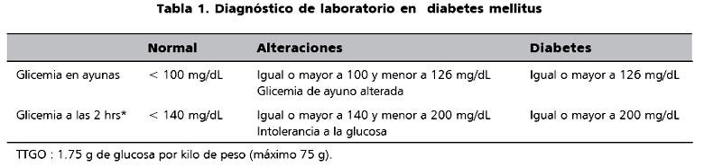 criterios diagnósticos de diabetes oms