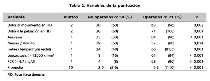 Puntuacion Diagnostica De Apendicitis Aguda En Ninos Realizada Por