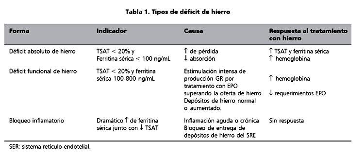 tratamiento de solfa syllable blood disorder por enfermedad cronica