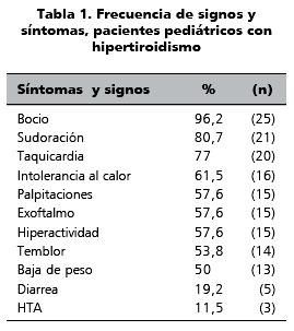 tsh valores normales pediatria