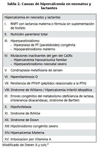 hiperparatiroidismo perdida de peso