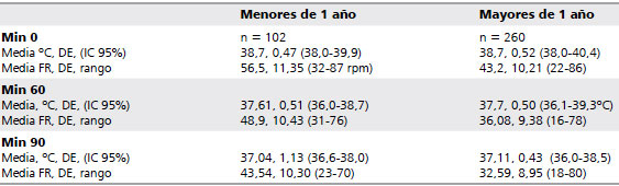 temperatura corporal normal nino 3 anos