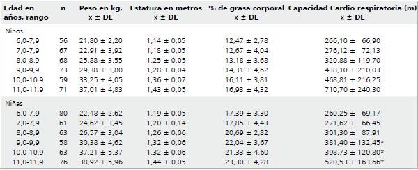 tabla resultados test course navette