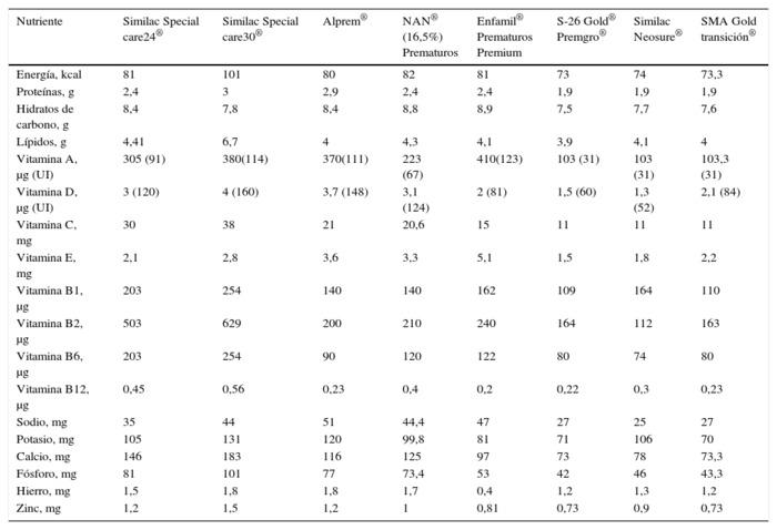 02c1623d1 ... kg día). Tabla 5 Contenido de nutrientes en fórmulas para prematuros  (por 100 ml de fórmula). Recomendaciones específicas