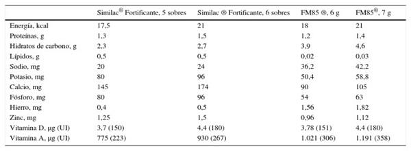 52b45bff9 Nutrición intrahospitalaria del prematuro  Recomendaciones de la ...