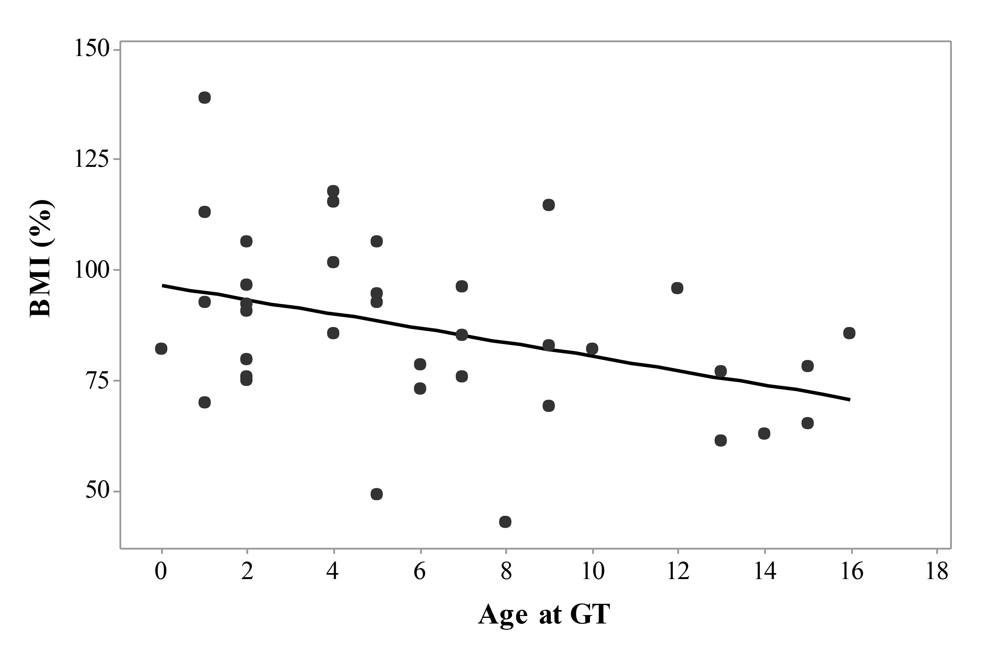 Morbimortality associated to nutritional status and feeding