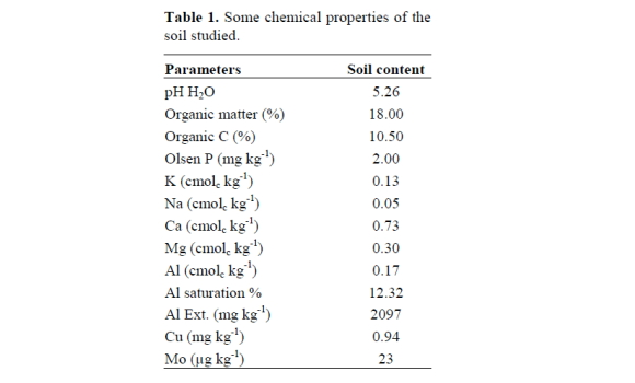 Phosphorus molybdenum relationship in soil and red clover for Nature and composition of soil