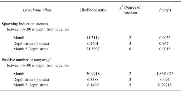 Valores das subpopulações de reticulócitos e IFR encontrados no grupo de  indivíduos controle
