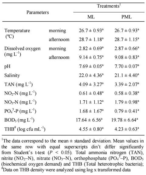 Sistema de cultivo intensivo de Litopenaeus vannamei en viveros