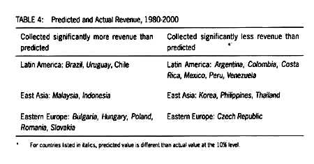Revising Social Contracts: Social Spending in Latin America, East