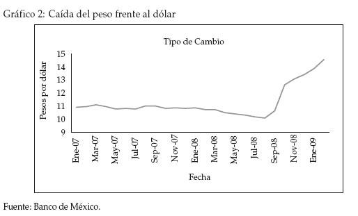 Existen Algunas Razones Que Explican La Caída Del Peso Mexicano En Los últimos Meses De 2008 Y Entre Ellas Se Encuentran El Viaje A Seguridad