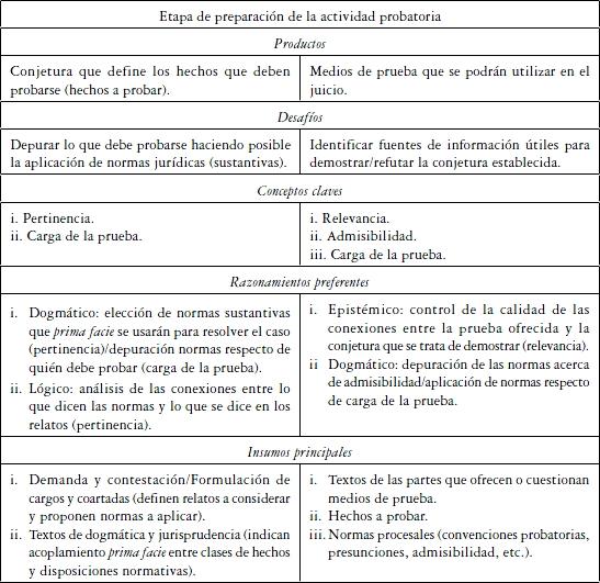 Conceptos Y Razonamientos Probatorios