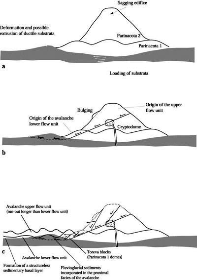 Composite Volcano Diagram Of Oshima Trusted Wiring Diagram