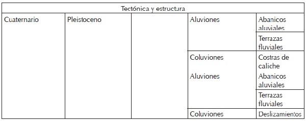 Valoración De La Geodiversidad Validación Metodológica En