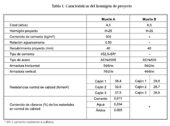 Permeabilidad a los cloruros del hormig n armado situado for Cuanto vale el hormigon
