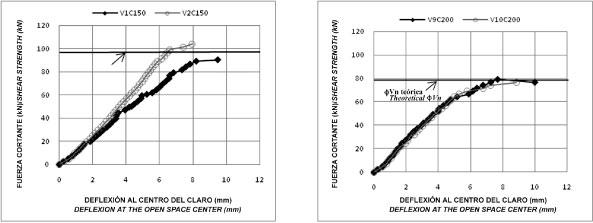 Shear strength behaviour on corrosión damaged stirrups of