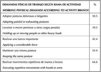 Análisis de los riesgos musculoesqueléticos asociados a los