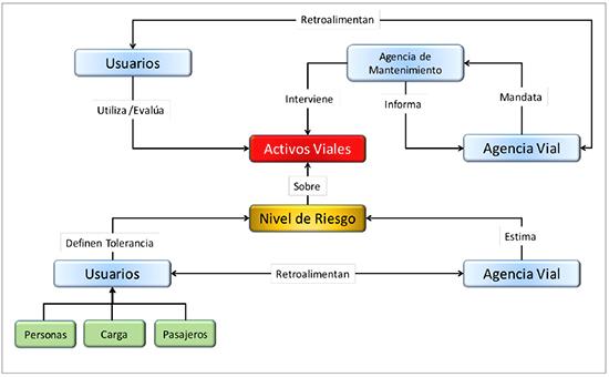 Conceptos Para La Modelación De Sistemas De Gestión De
