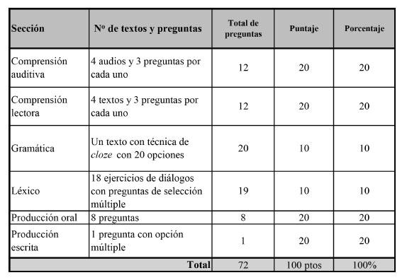 Hacia una prueba de nivel en español como lengua extranjera - photo#34